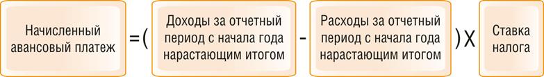 r 1 - Как рассчитать налог и платежи на УСН с объектом «доходы минус расходы»