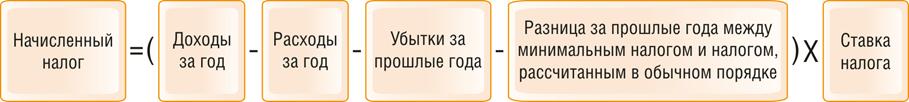 r 4 - Как рассчитать налог и платежи на УСН с объектом «доходы минус расходы»